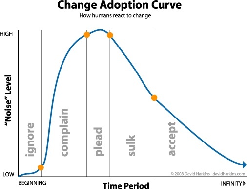 changeadoptioncurve.jpg