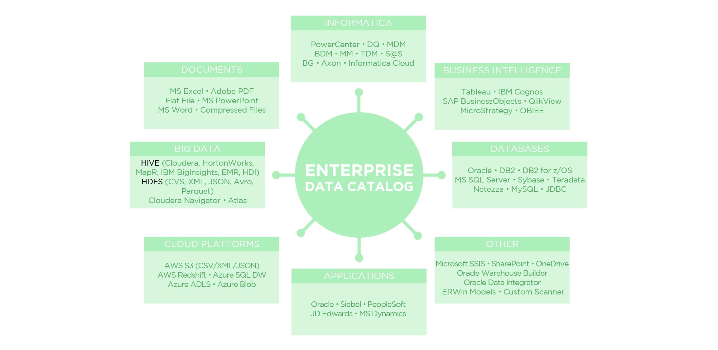 EDC Diagram 2
